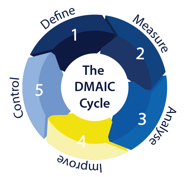 The DMAIC Cycle