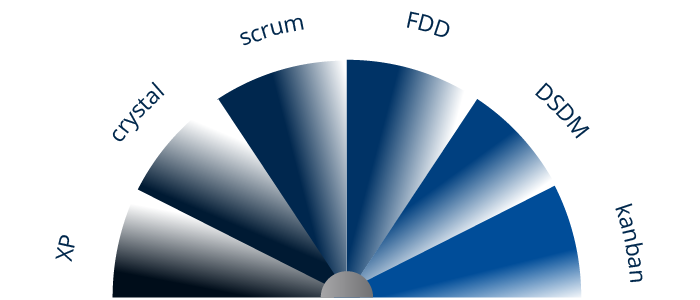 Agile Spectrum of Frameworks