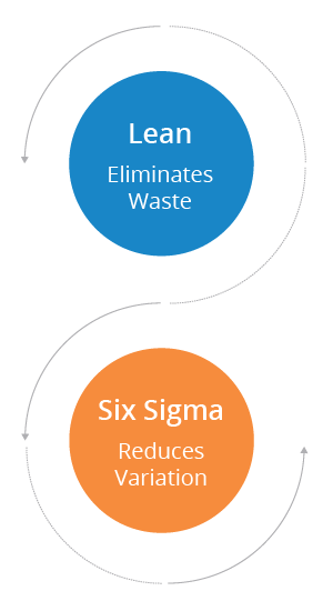 What is the difference between Lean and Six Sigma?