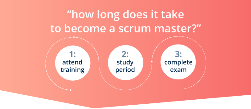 How Long Does It Take To Become A Scrum Master?