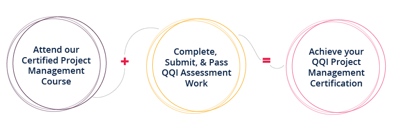 How to get a QQI Project Management Certification