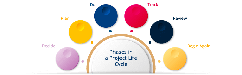 Phases in a Project Life Cycle