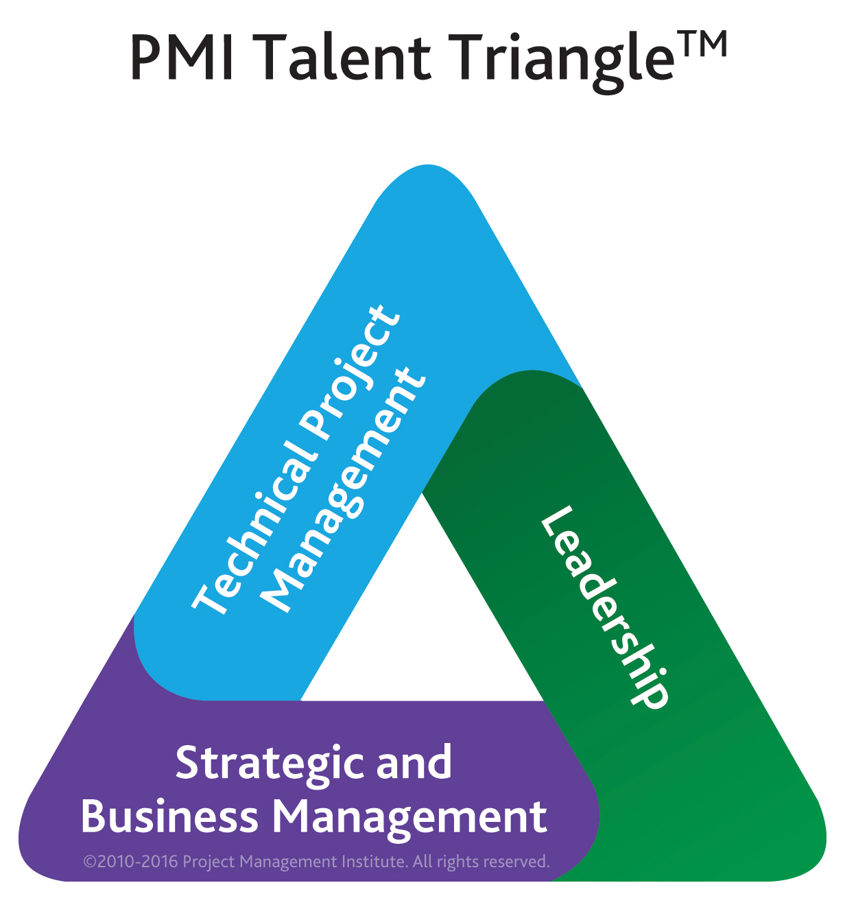 Maintaining Your Pmi Certification By Earning Pdus