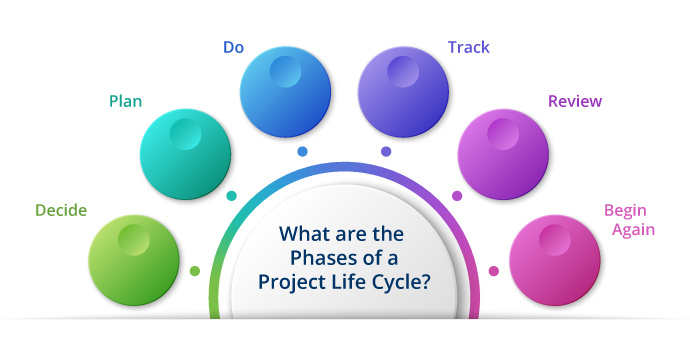Project Life Cycle (5 Project Phases)